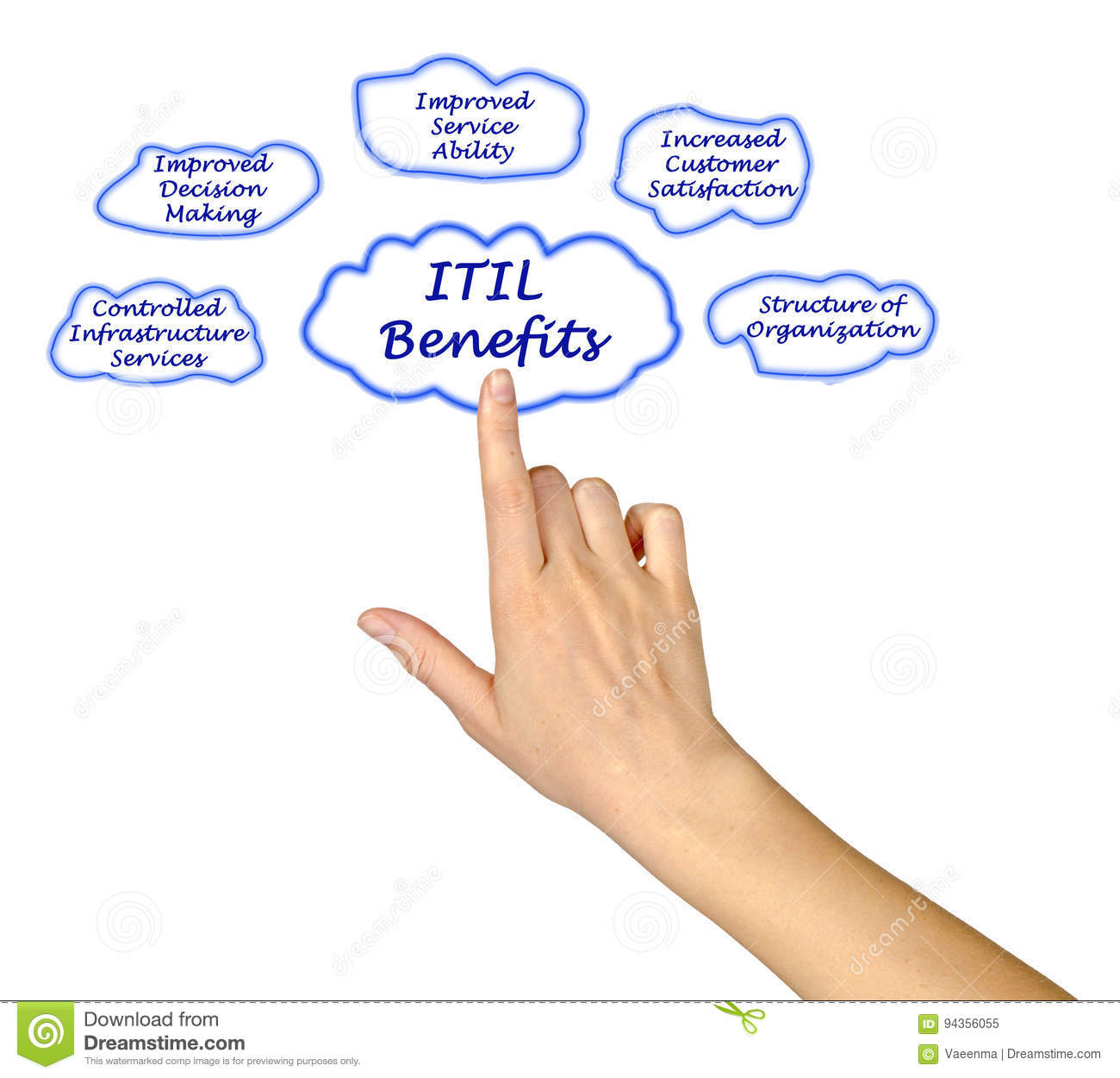 hight resolution of presenting diagram of itil benefits