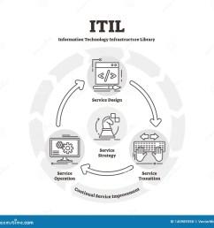 itil diagram vector illustration flat it infrastructure library explanation scheme [ 1600 x 1593 Pixel ]