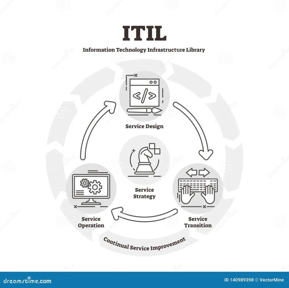 medium resolution of itil diagram vector illustration flat it infrastructure library explanation scheme