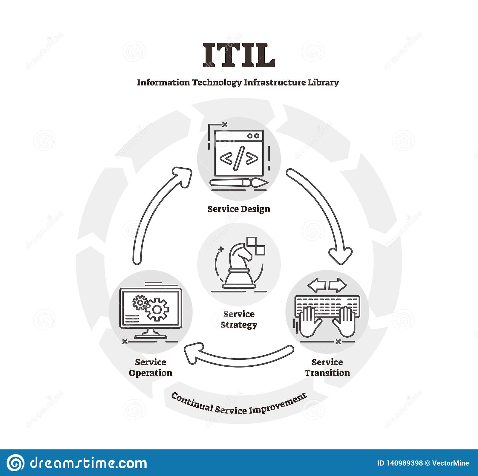 hight resolution of itil diagram vector illustration flat it infrastructure library explanation scheme