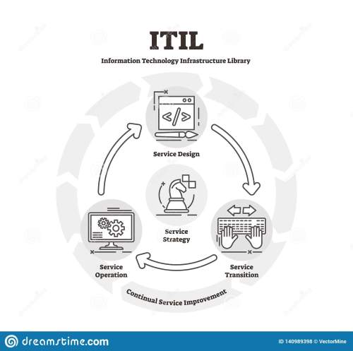 small resolution of itil diagram vector illustration flat it infrastructure library explanation scheme