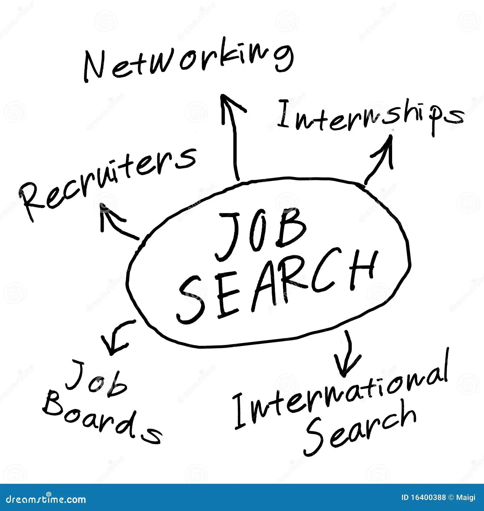 Job Search Diagram Stock Illustration Illustration Of