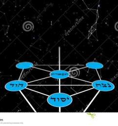 kabbalah tree of life with hebrew text with stars and plexus background  [ 1300 x 821 Pixel ]