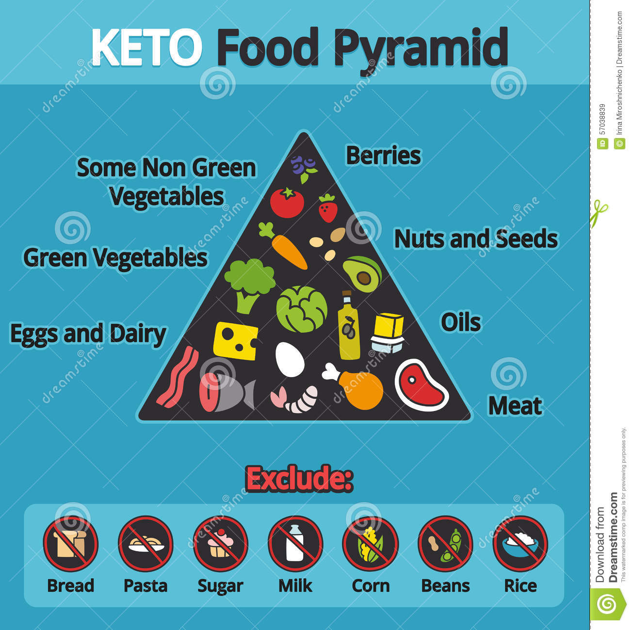 healthy food diagram pico relay wiring ketogenic diet white rice all about