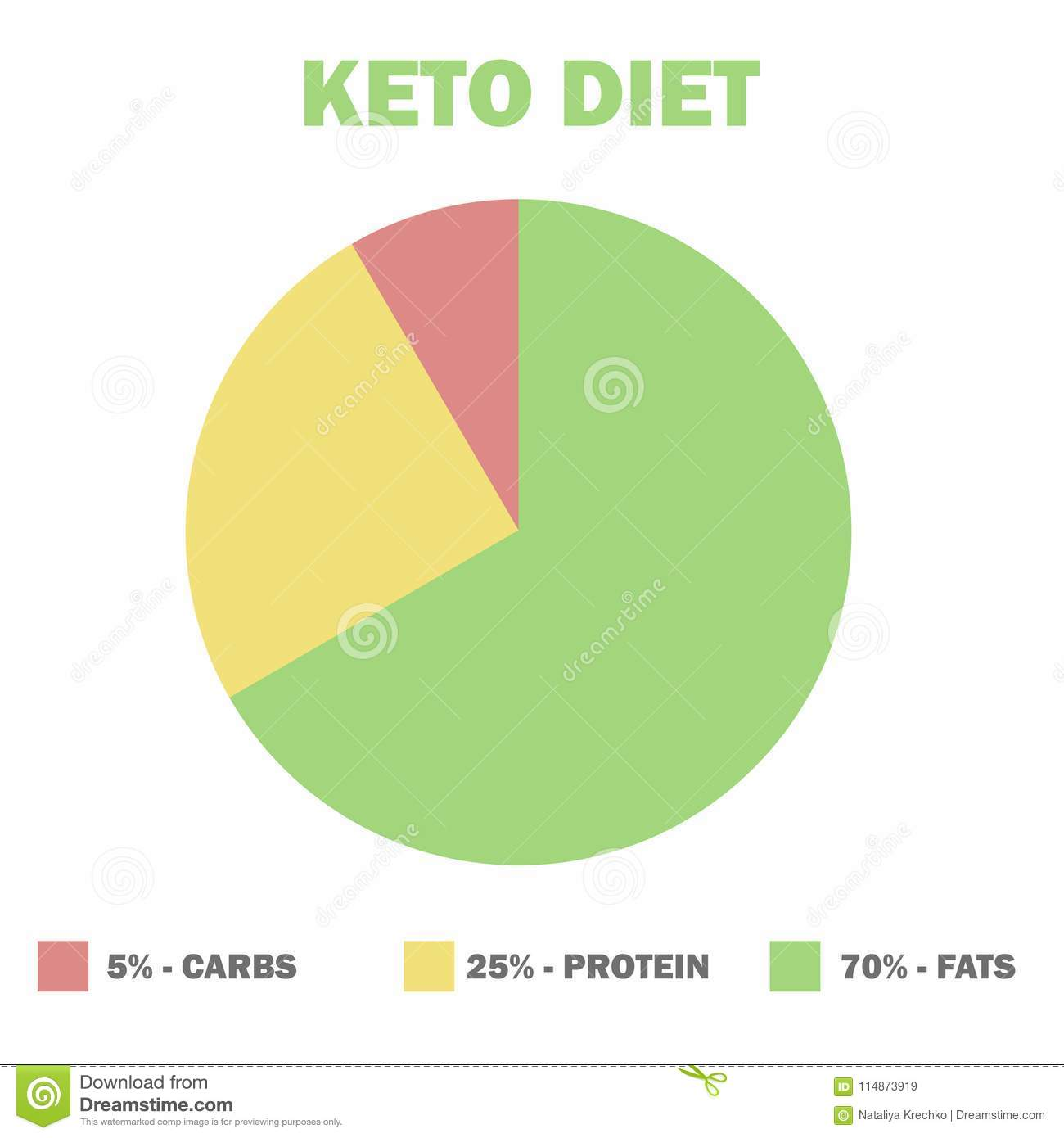 hight resolution of ketogenic diet macros diagram low carbs high healthy fat