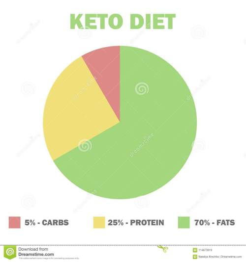 small resolution of ketogenic diet macros diagram low carbs high healthy fat