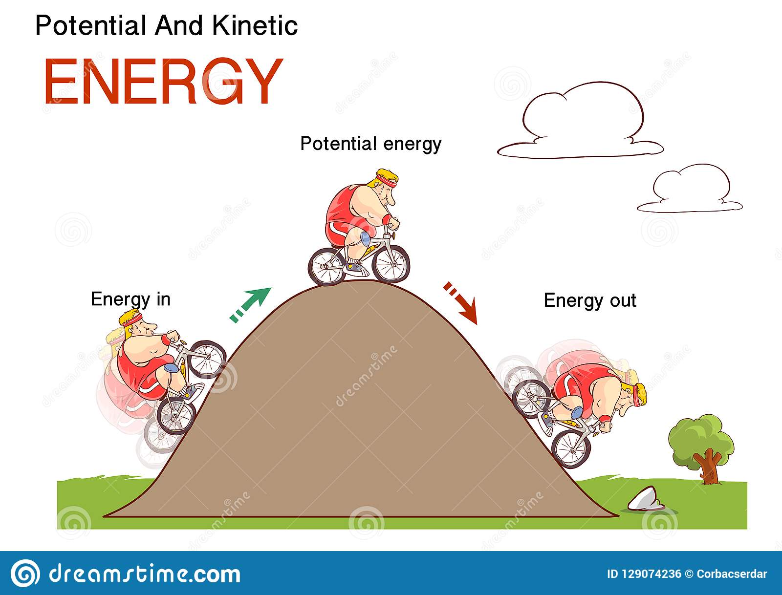 Kinetic And Potential Energy Physics Law Conceptual Stock