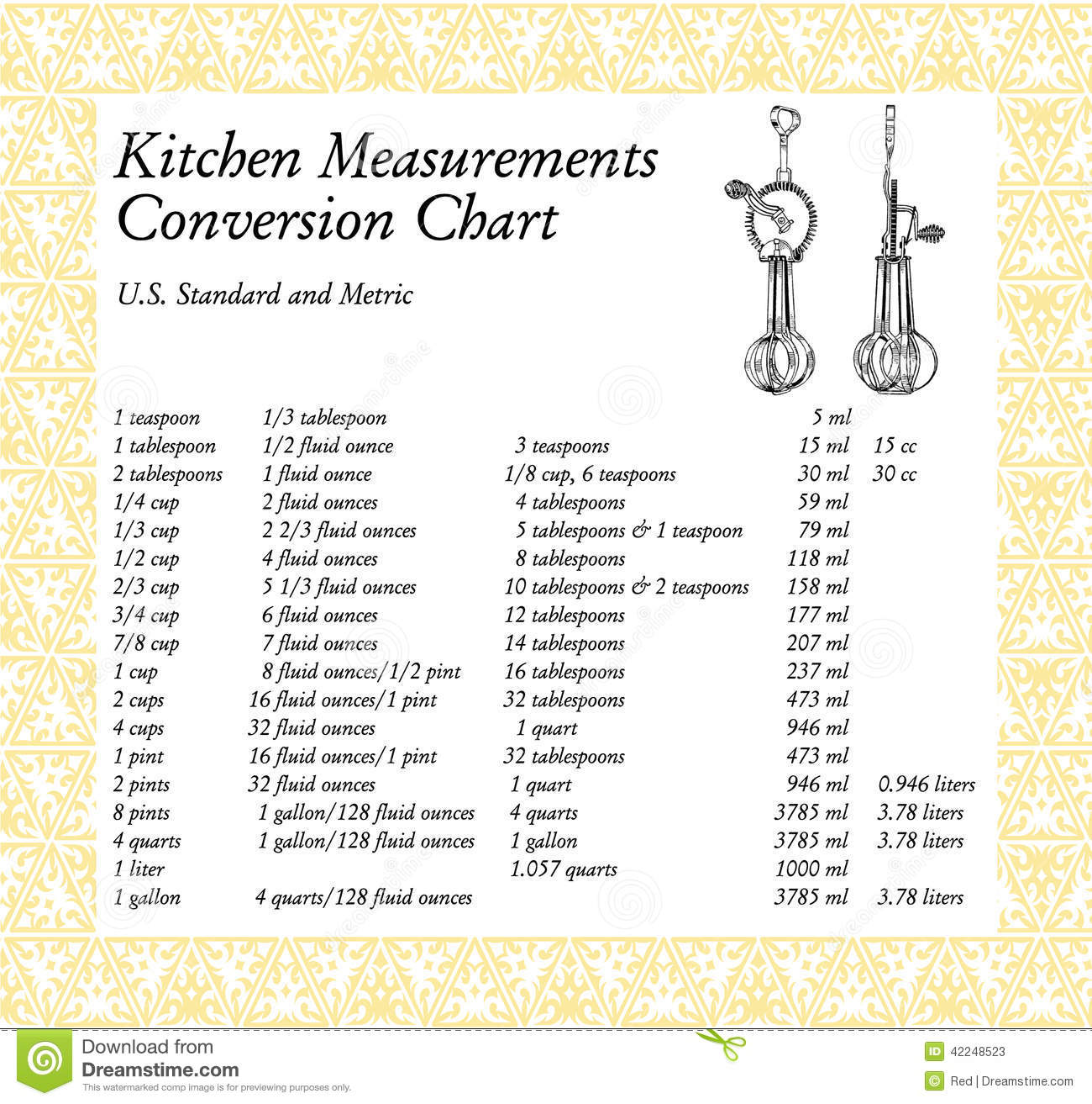 Stock Photos Kitchen Measurements Conversion Chart Image