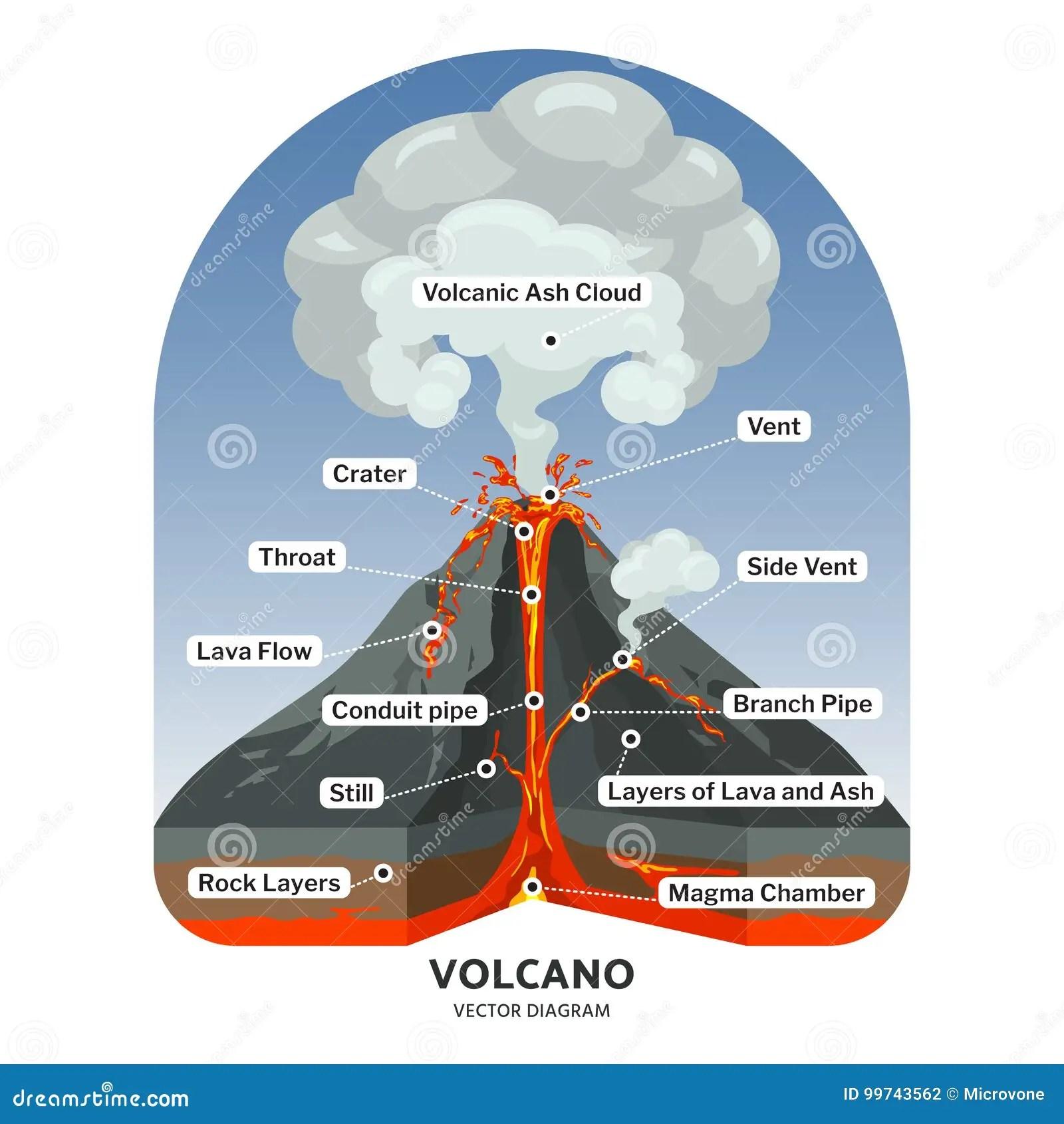 La Sezione Trasversale Del Vulcano Con Lava Calda E La