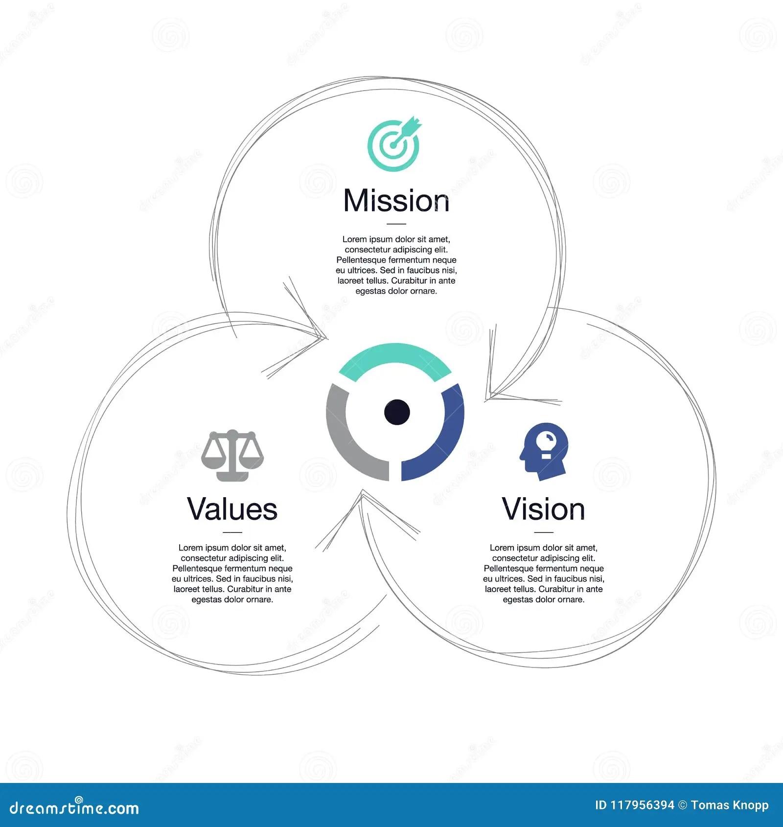 La Visualisation Simple Pour La Mission La Vision Et Les