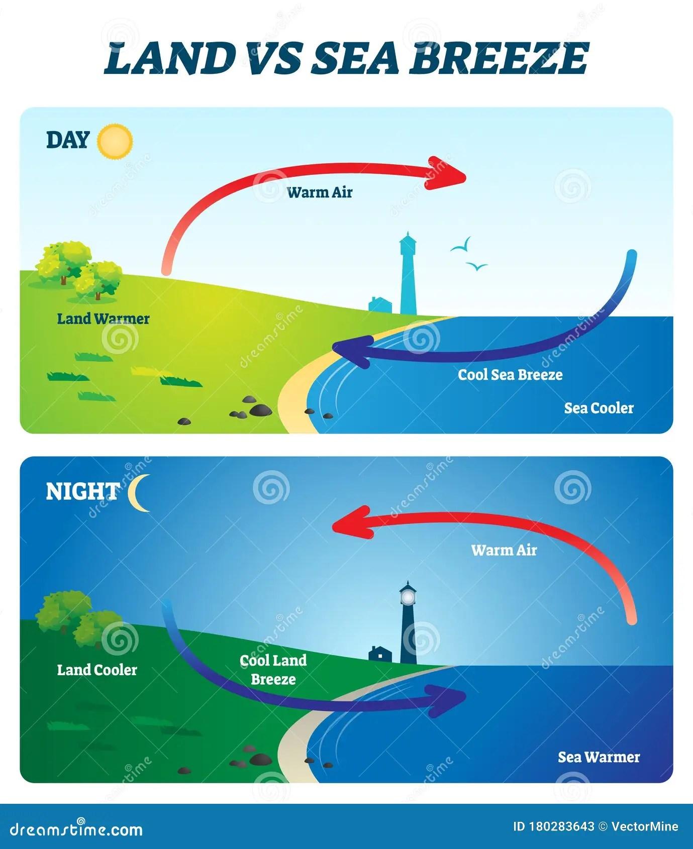 Land Vs Sea Breeze Vector Illustration Labeled Shore Wind
