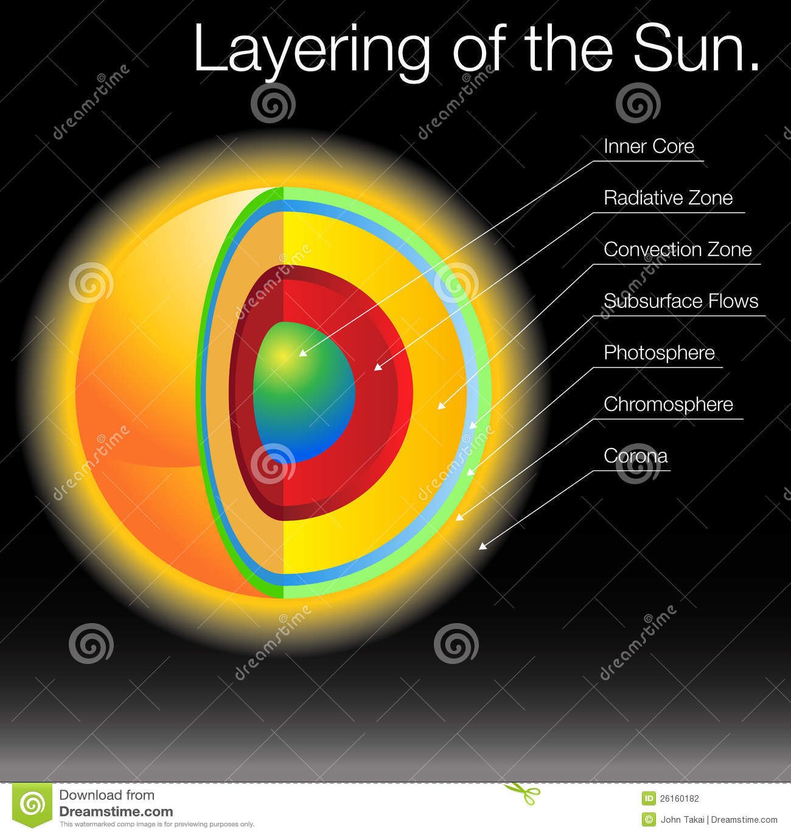 layers of the sun diagram rotork iq35 wiring layering stock vector illustration