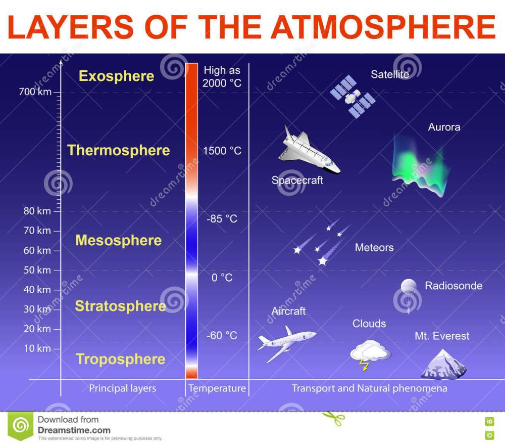 medium resolution of vertical structure of the earth s atmosphere layers drawn to scale objects within the layers are not to scale