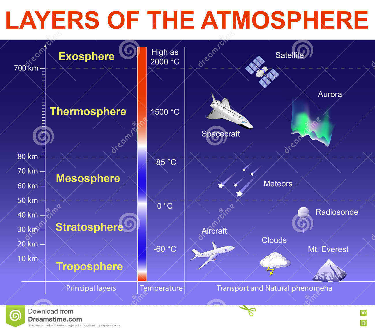 hight resolution of vertical structure of the earth s atmosphere layers drawn to scale objects within the layers are not to scale