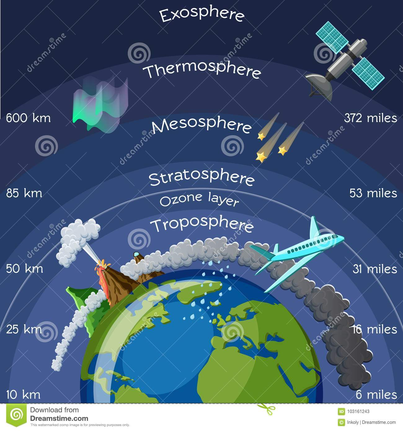 Layers Of Atmosphere Infographic Stock Vector
