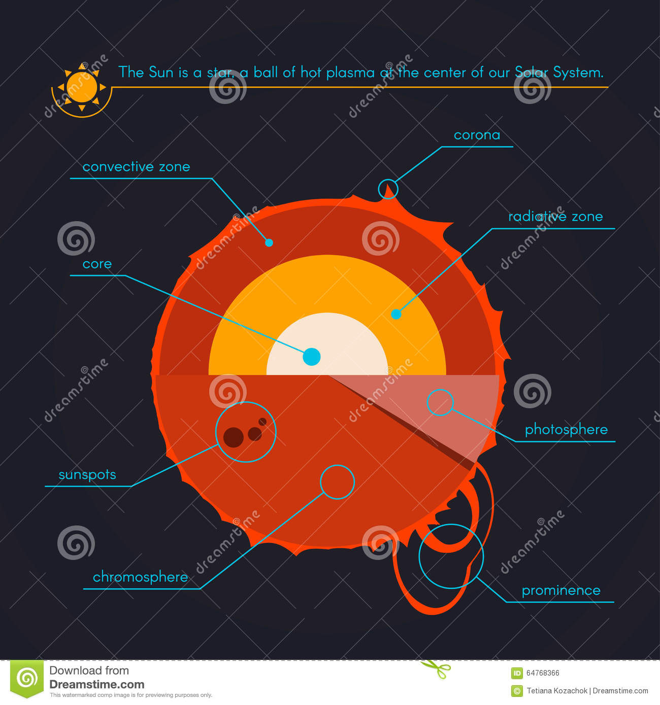layers of the sun diagram w124 e320 wiring corona virus particle structure cartoon vector
