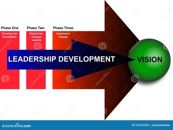 Leadership And Management Development Diagram Stock