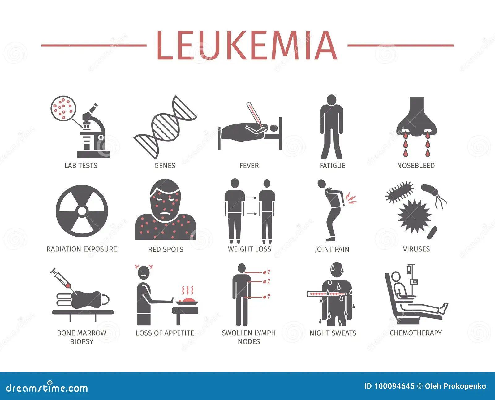 lymphoma cancer diagrams