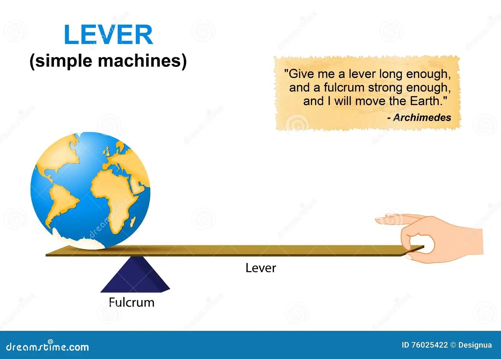 Levier Machines Simples Archimede Illustration De Vecteur