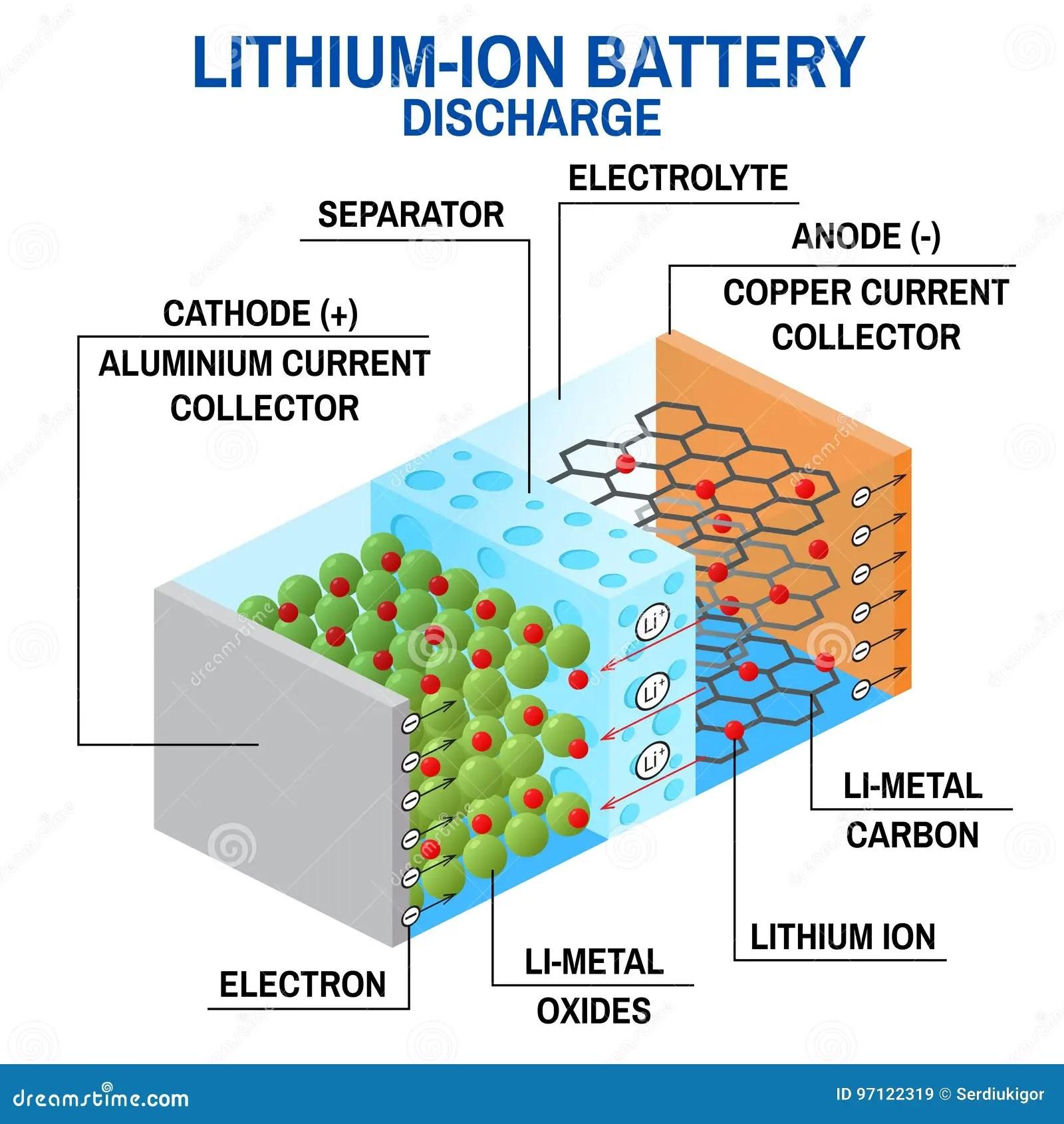 lithium ion cell diagram 1990 honda accord brake light wiring 022 awosurk de li battery stock vector illustration of icon 97122319 rh dreamstime com