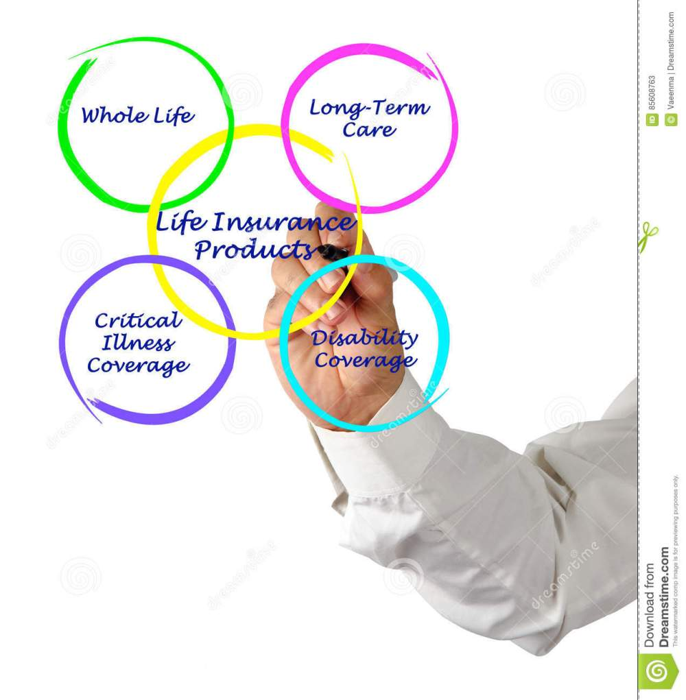 medium resolution of presenting diagram of life insurance products
