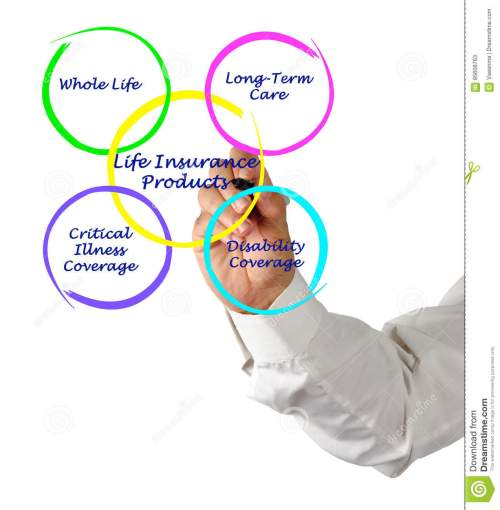 small resolution of presenting diagram of life insurance products