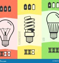 light bulb efficiency comparison chart infographic vector illustration [ 1300 x 1146 Pixel ]