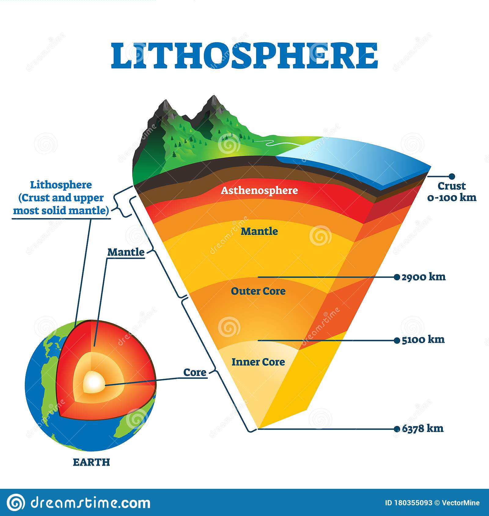 Lithosphere Vector Illustration Labeled Educational Earth