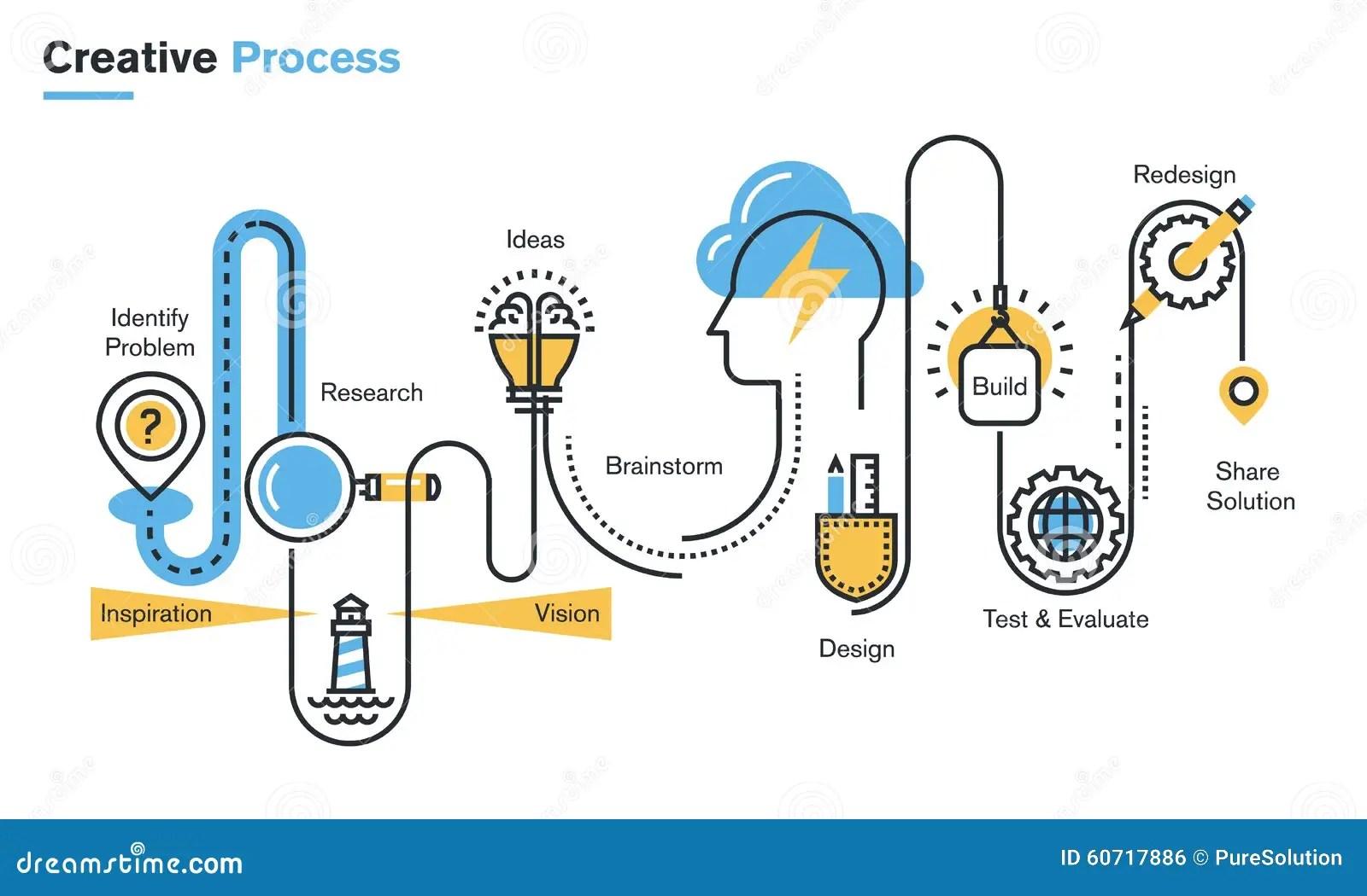Linea Ejemplo Plana De Proceso Creativo Ilustracion Del