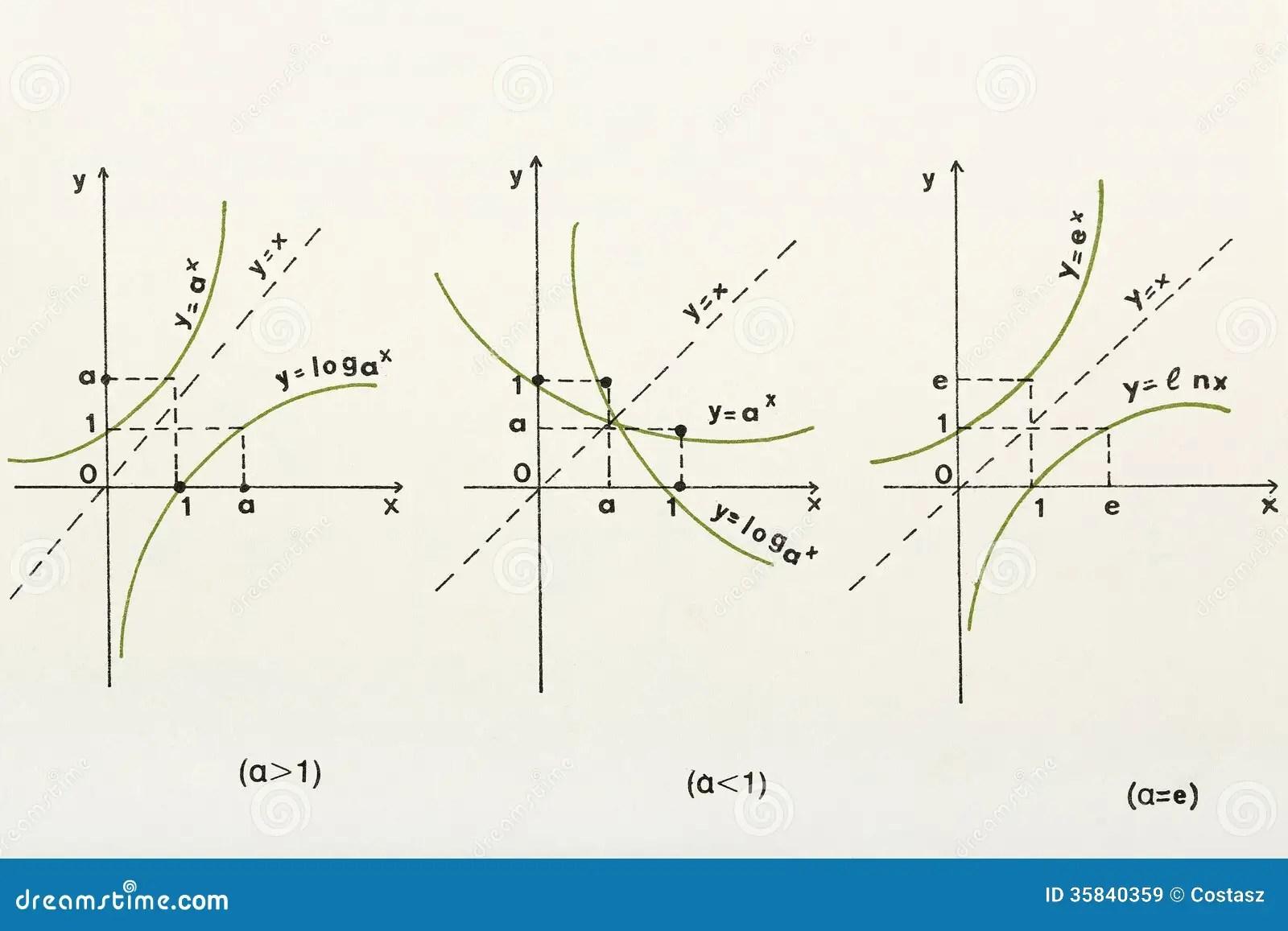 Logarithmic Graph Stock Image Image Of Minus Background