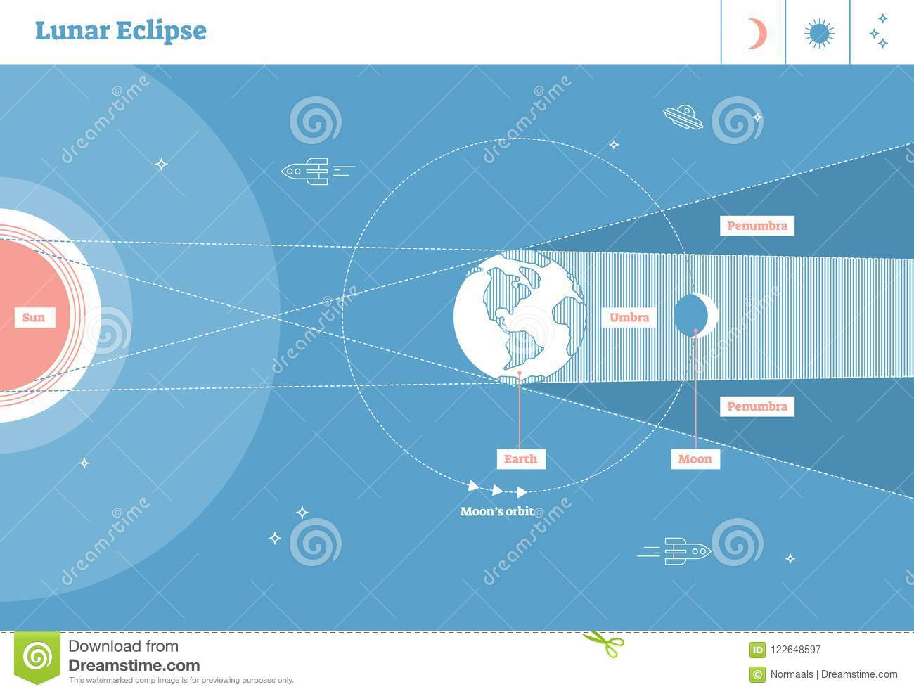 hight resolution of lunar eclipse vector illustration diagram scientific planetary cycle with sun earth and moon earth