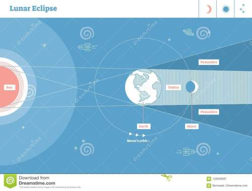 small resolution of lunar eclipse vector illustration diagram scientific planetary cycle with sun earth and moon earth