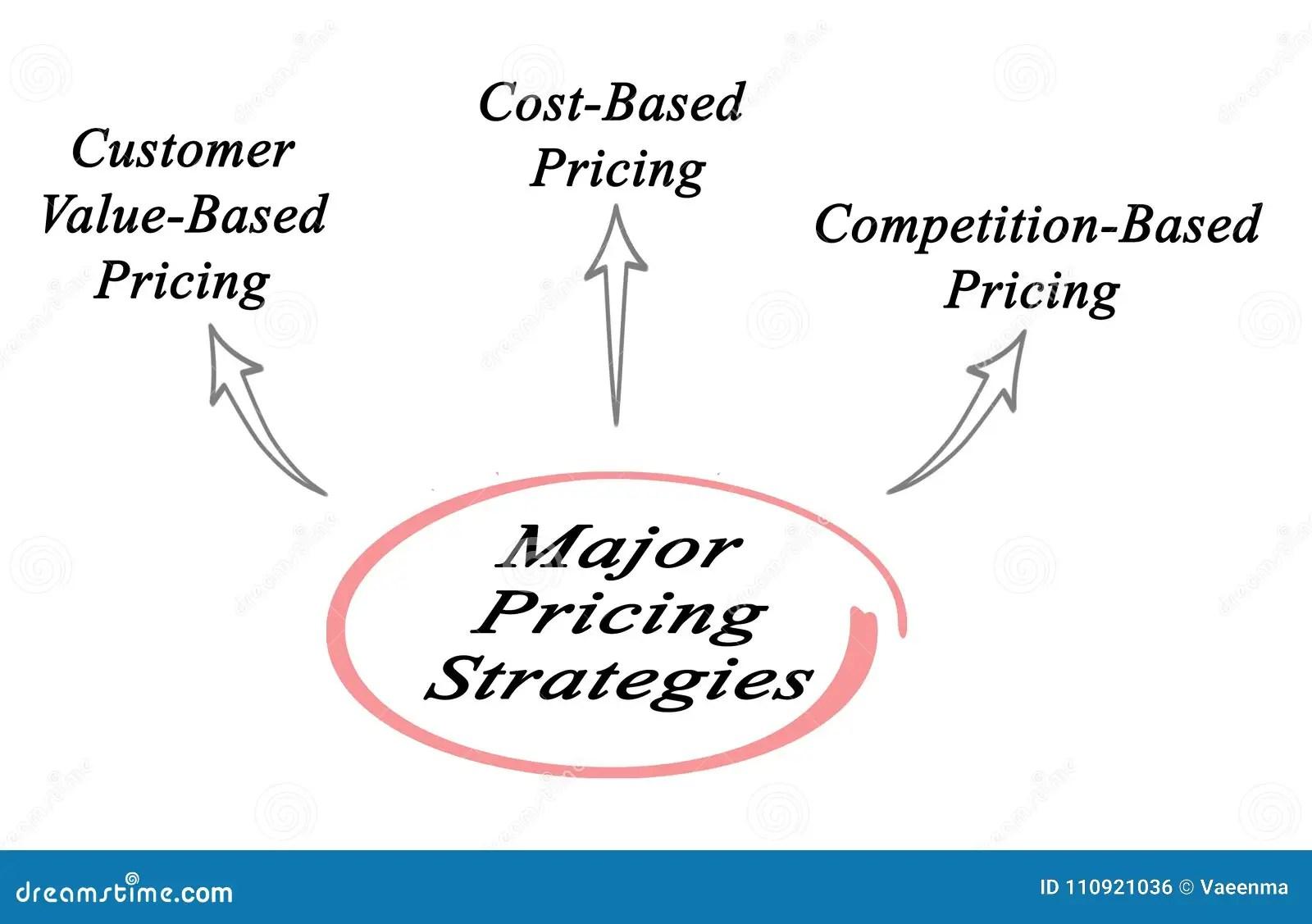 Major Pricing Strategies Stock Illustration Illustration