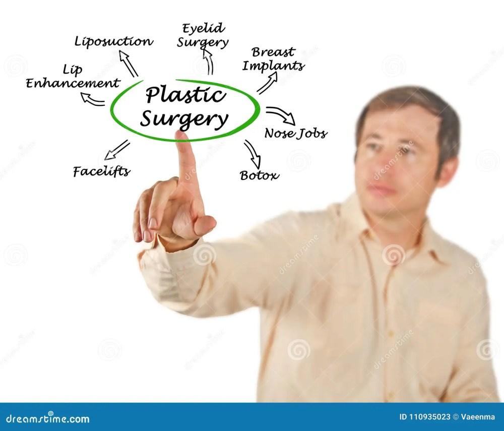 medium resolution of diagram of plastic surgery