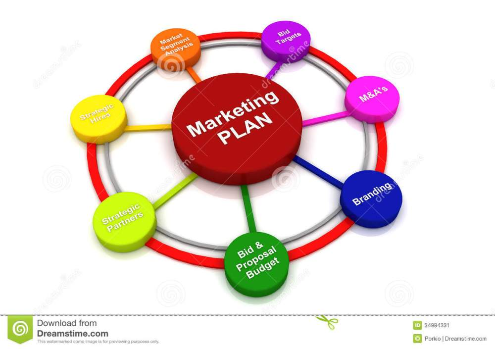medium resolution of marketing plan 3d render circle bubble chart diagram