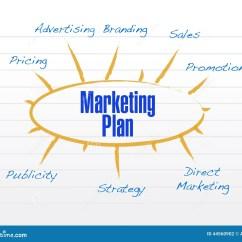 Strategic Planning Framework Diagram Wiring For Emergency Lighting Switch Marketing Plan Model Illustration Design Stock
