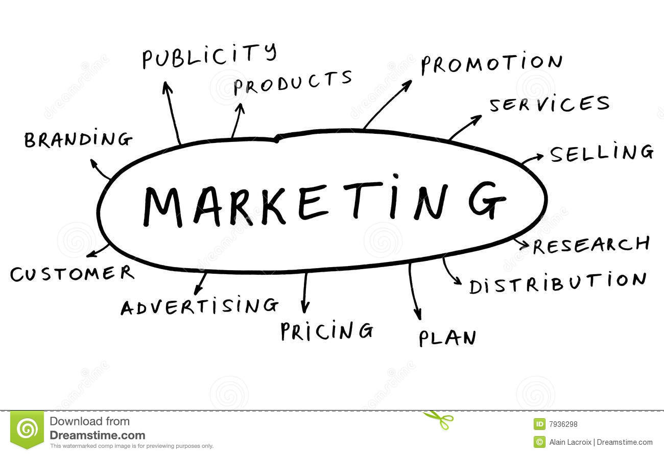 Marketing Terms And Words Stock Photo Image Of