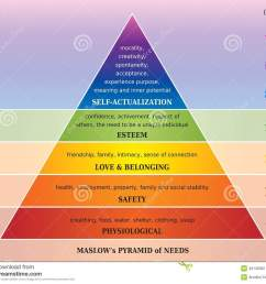 maslows pyramid of needs diagram with chakras and mandalas in rainbow colors  [ 1300 x 1133 Pixel ]