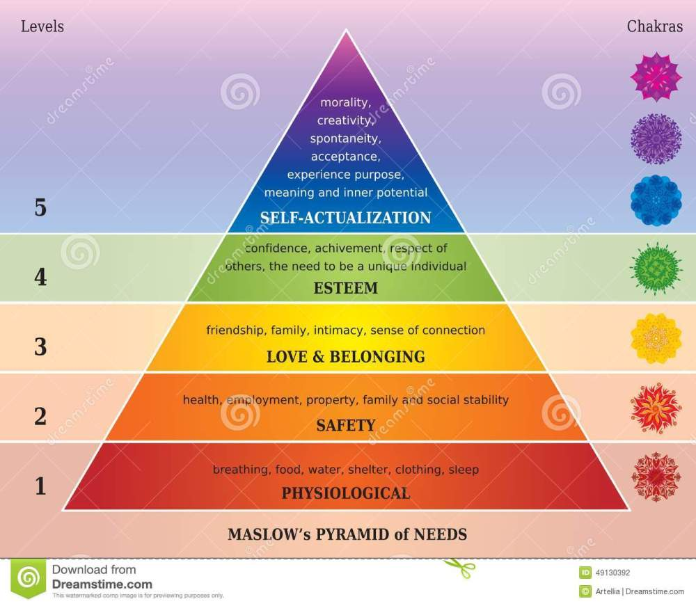 medium resolution of maslows pyramid of needs diagram with chakras and mandalas in rainbow colors