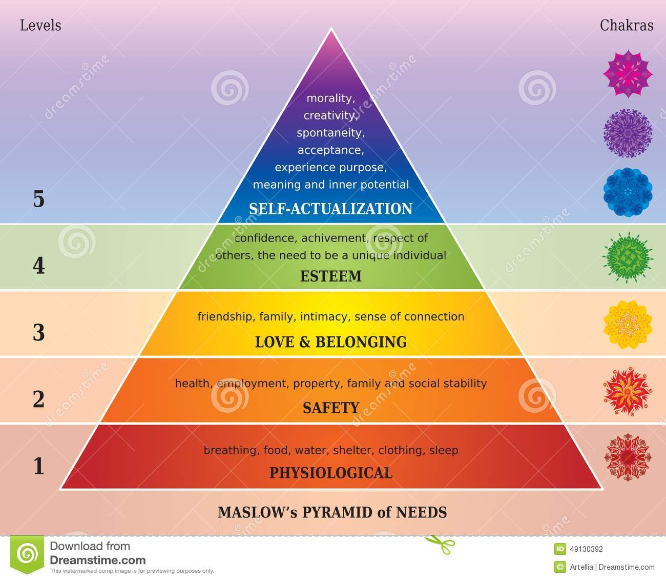hight resolution of maslows pyramid of needs diagram with chakras and mandalas in rainbow colors