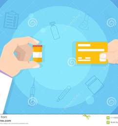 medications purchase buying medicine hand with credit card  [ 1300 x 957 Pixel ]
