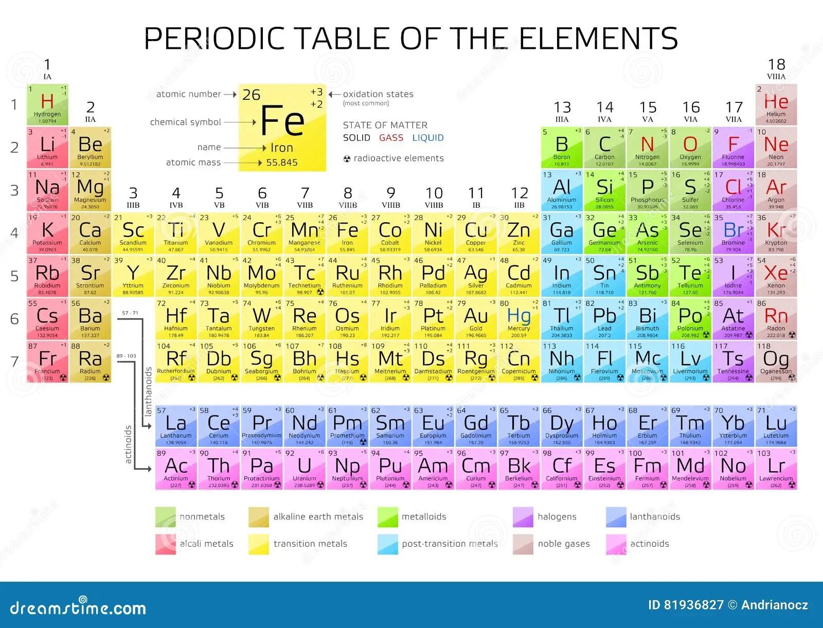 Mendeleev S Periodensystem Von Elementen Mit Neuen