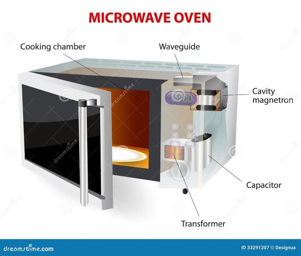 medium resolution of microwave oven diagram