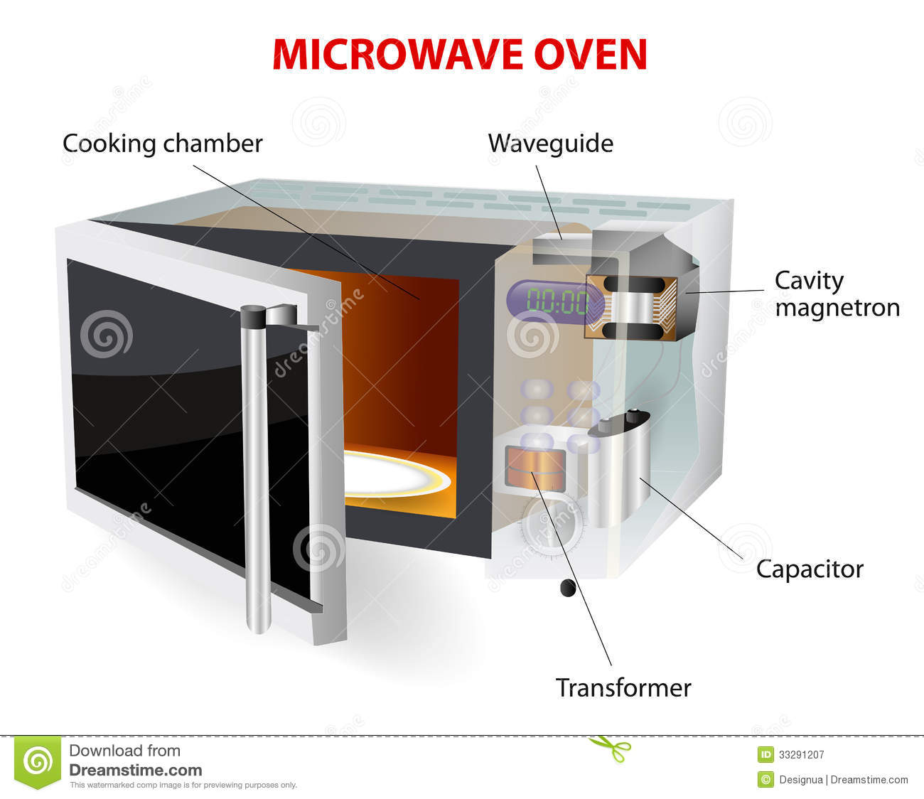 hight resolution of microwave oven diagram