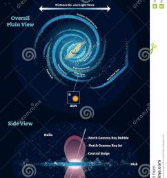 milky way galaxy vector illustration educational and labeled scheme with overall plain view and spur [ 862 x 1300 Pixel ]