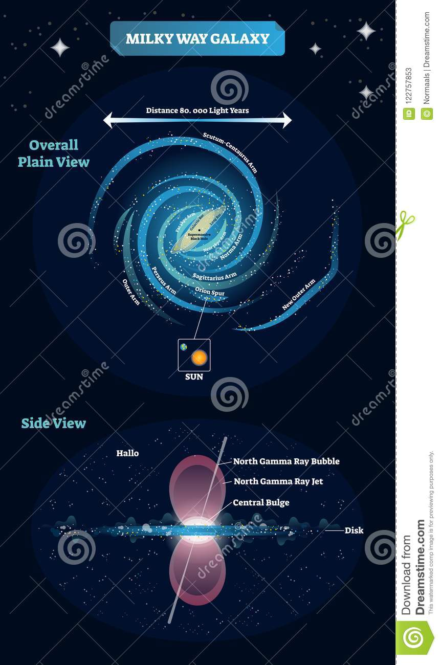 medium resolution of milky way galaxy vector illustration educational and labeled scheme with overall plain view and spur
