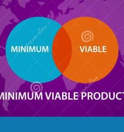 minimum viable product mvp circle intersection diagram process [ 1300 x 647 Pixel ]