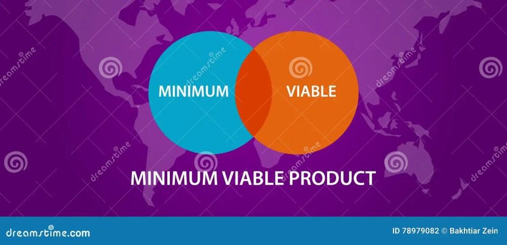medium resolution of minimum viable product mvp circle intersection diagram process