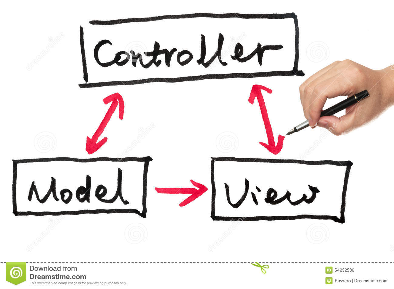 model view controller sequence diagram autometer voltmeter wiring and stock photo image 54232536