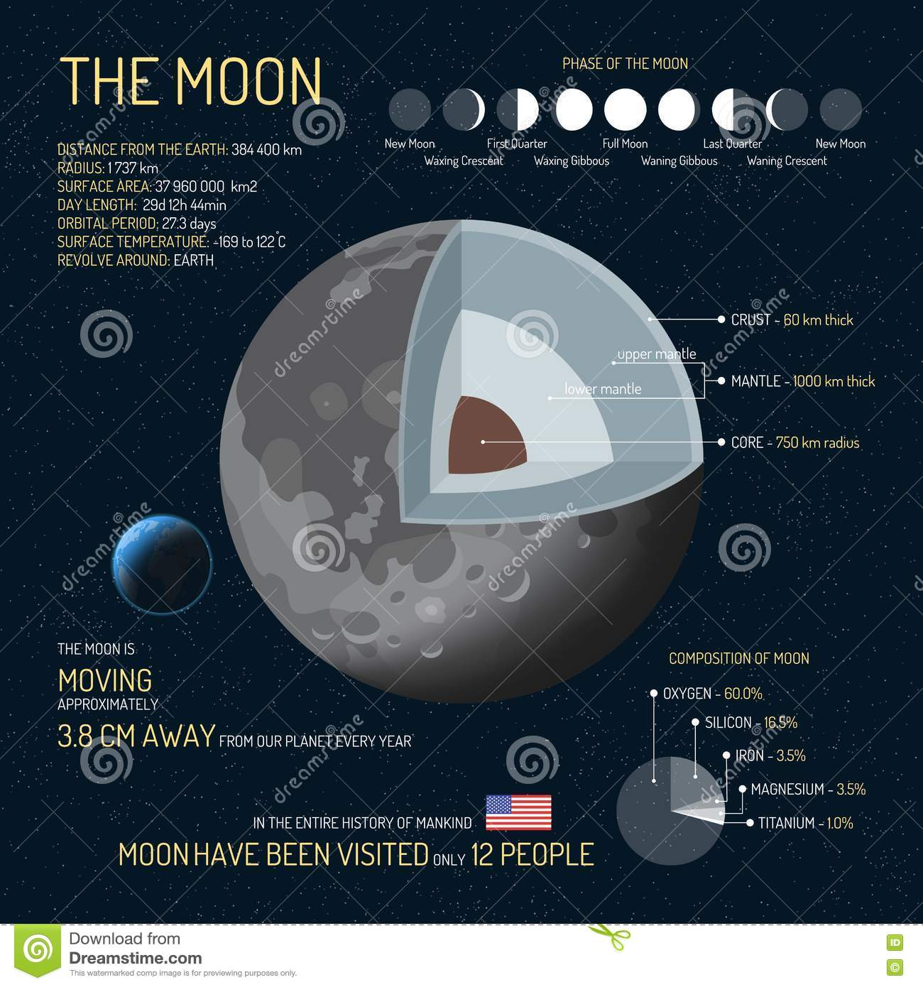 hight resolution of the moon detailed structure with layers vector illustration outer space science concept banner infographic
